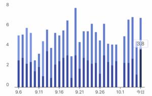睡眠の質は良好-睡眠時間の2番長いもの-深い眠り1番グラフ