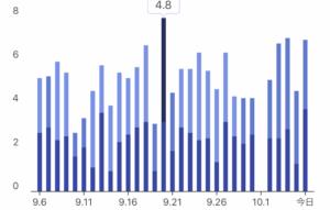 睡眠の質良好-睡眠時間の一番長いものグラフ