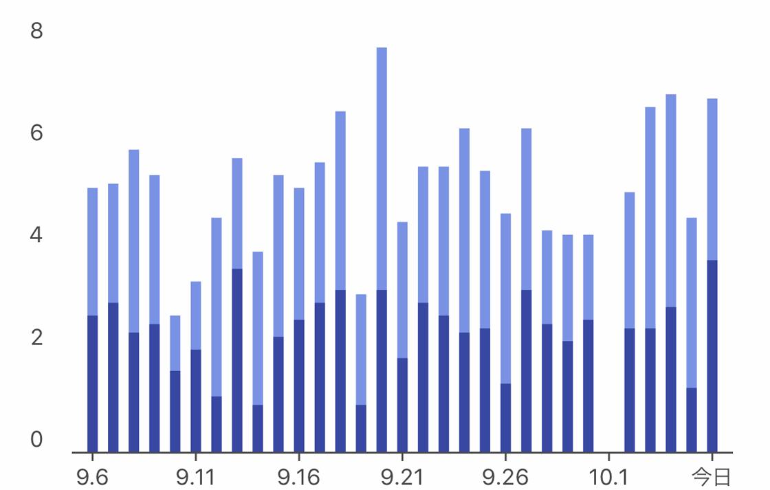 スマートウォッチで計測した平均した睡眠の質